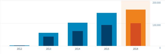 年間訪問者数推移